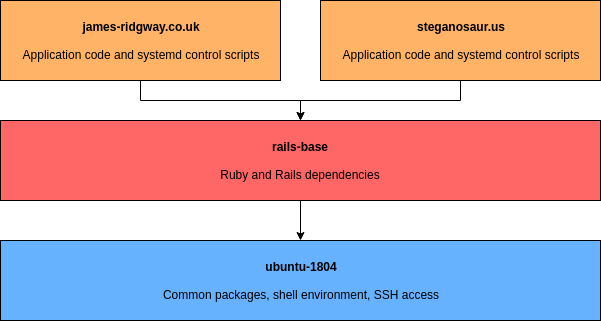Immutable Servers - Layers of VM images