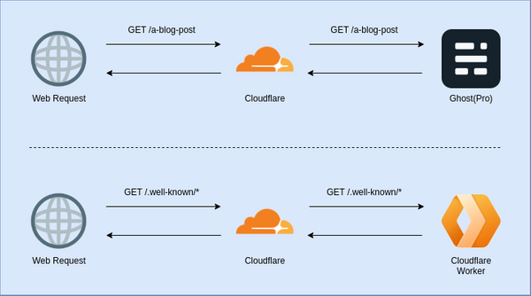 Security.txt and a Keybase Proof with a Cloudflare Worker  deploying using GitHub Actions